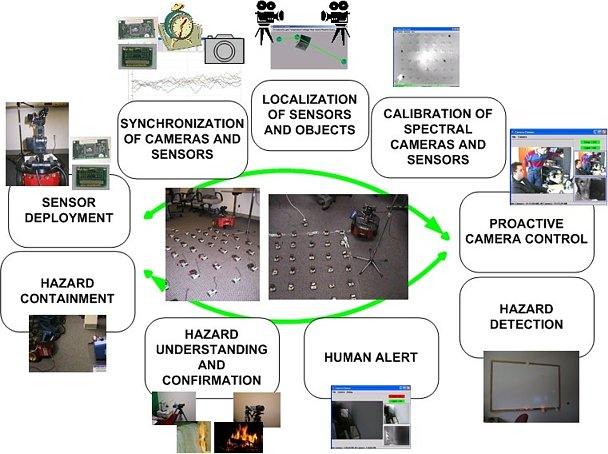 Overview of disparate sensing systems integration over time and space.