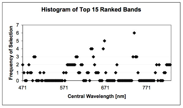 Histogram of top 15 bands: Histogram of top 15 bands