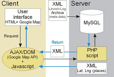 Ajax Architecture Diagram